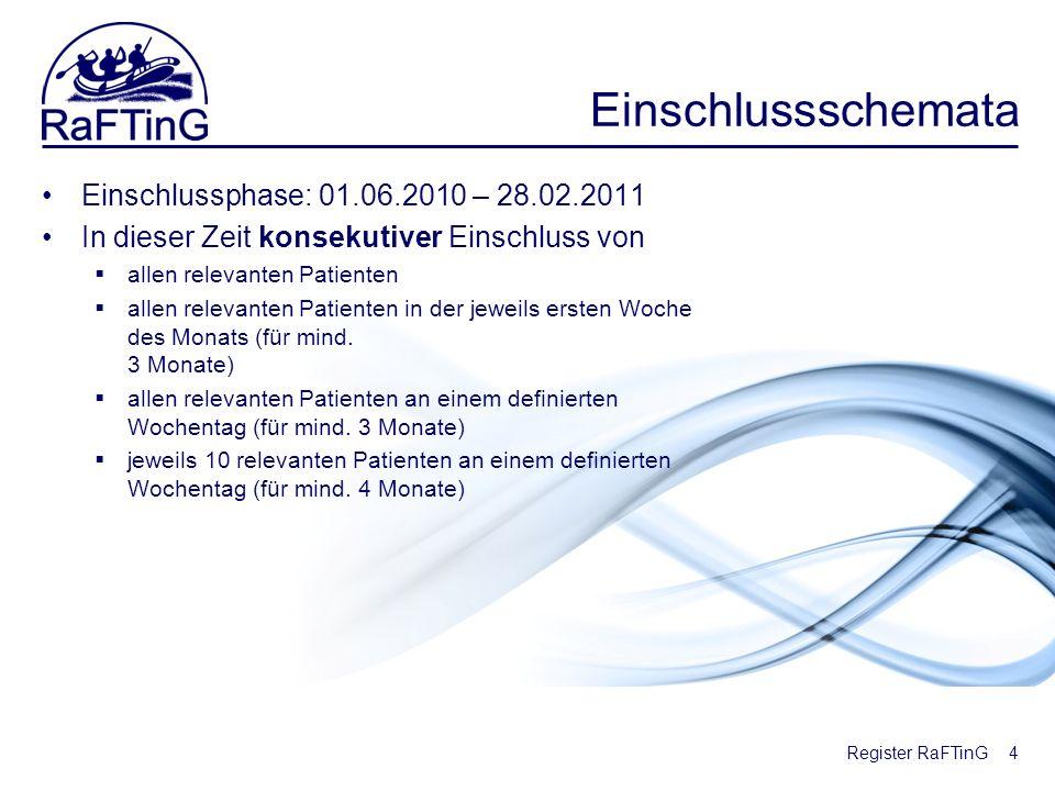 Register RaFTinG Einschlussschemata Einschlussphase: 01.06.2010 – 28.02.2011 In dieser Zeit konsekutiver Einschluss von allen relevanten Patienten all
