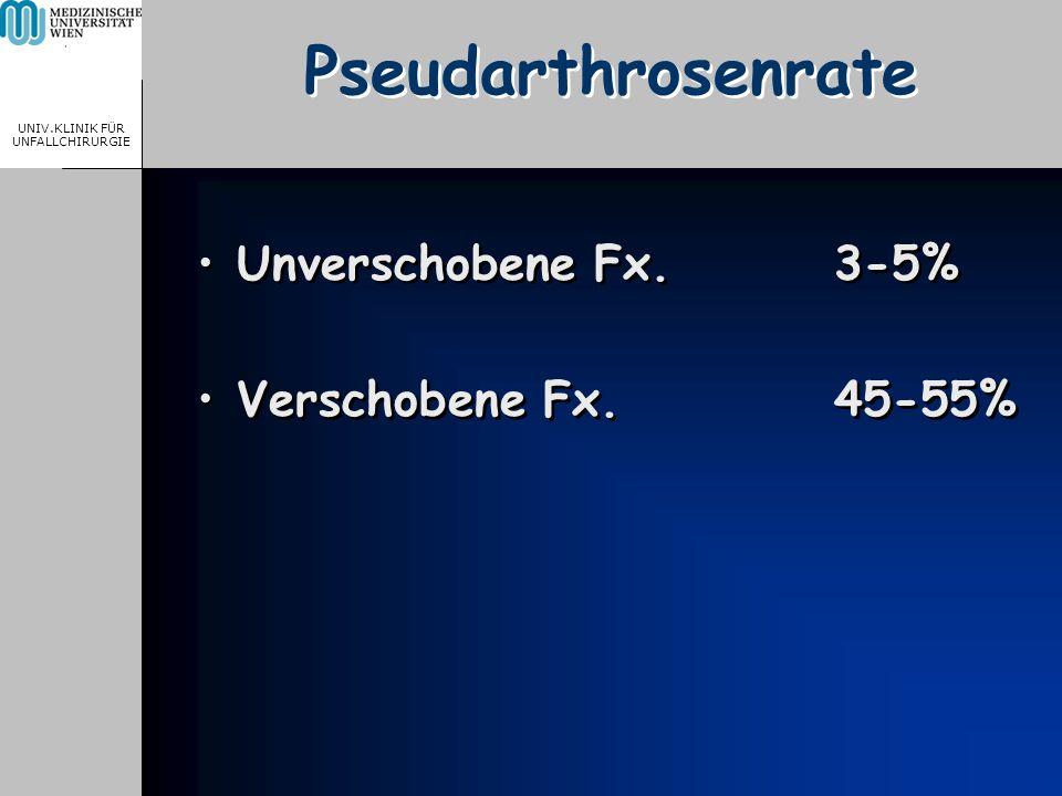 MEDICAL UNIVERSITY, VIENNA, AUSTRIA UNIV.KLINIK FÜR UNFALLCHIRURGIE Pseudarthrosenrate Unverschobene Fx.3-5% Verschobene Fx.45-55% Unverschobene Fx.3-