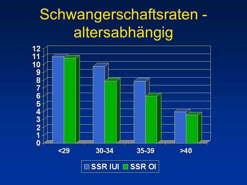 Schwangerschaftsraten - altersabhängig