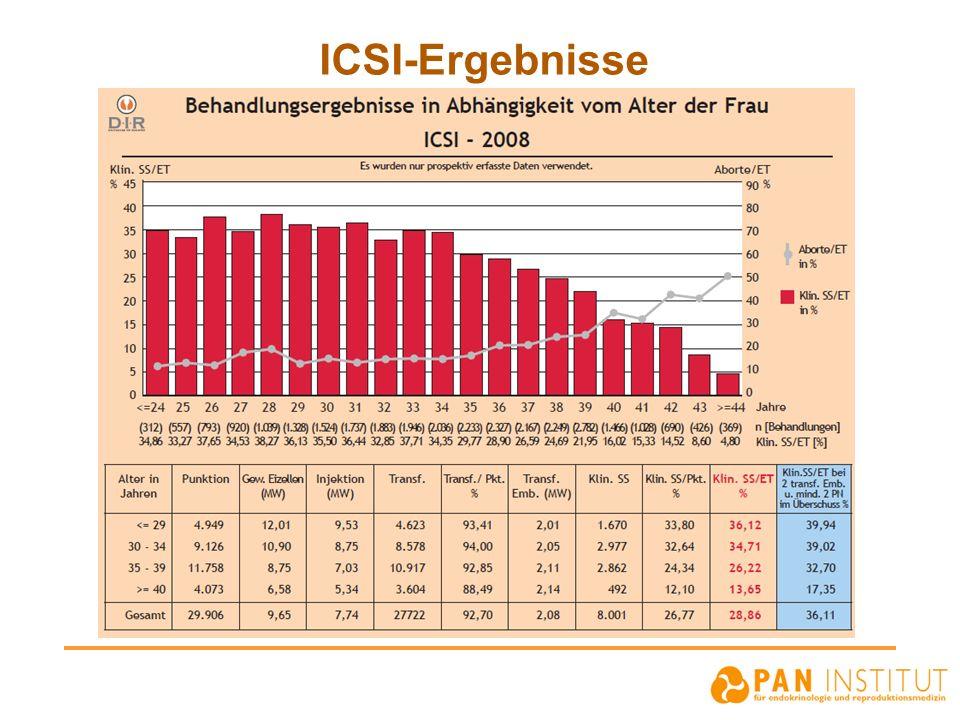 ICSI-Ergebnisse