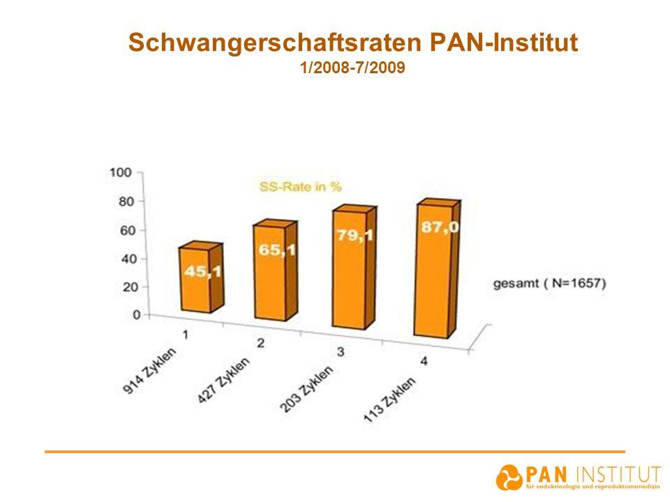 Schwangerschaftsraten PAN-Institut 1/2008-7/2009