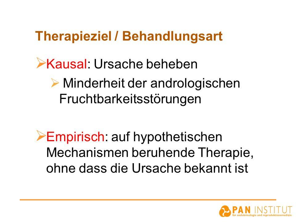 Therapieziel / Behandlungsart Kausal: Ursache beheben Minderheit der andrologischen Fruchtbarkeitsstörungen Empirisch: auf hypothetischen Mechanismen