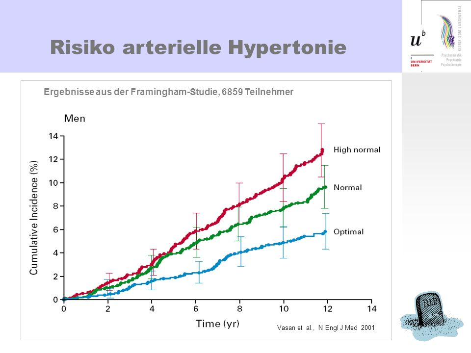 Risiko arterielle Hypertonie Ergebnisse aus der Framingham-Studie, 6859 Teilnehmer Vasan et al., N Engl J Med 2001