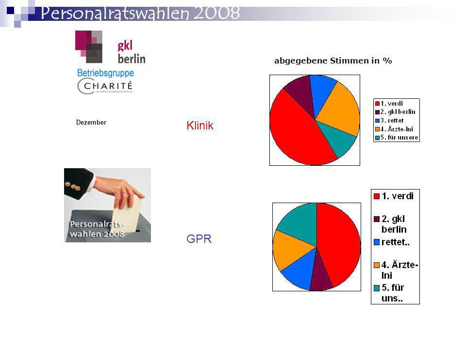 PR-Wahlen 2008 Charité Klinik-PR verdi 46 % gkl berlin 10,6 % Rettet die Charité- die Unabhängigen 10,4 % Ärzte-Initiative/MB 22,7 % Für unsere Charité 10,2 %