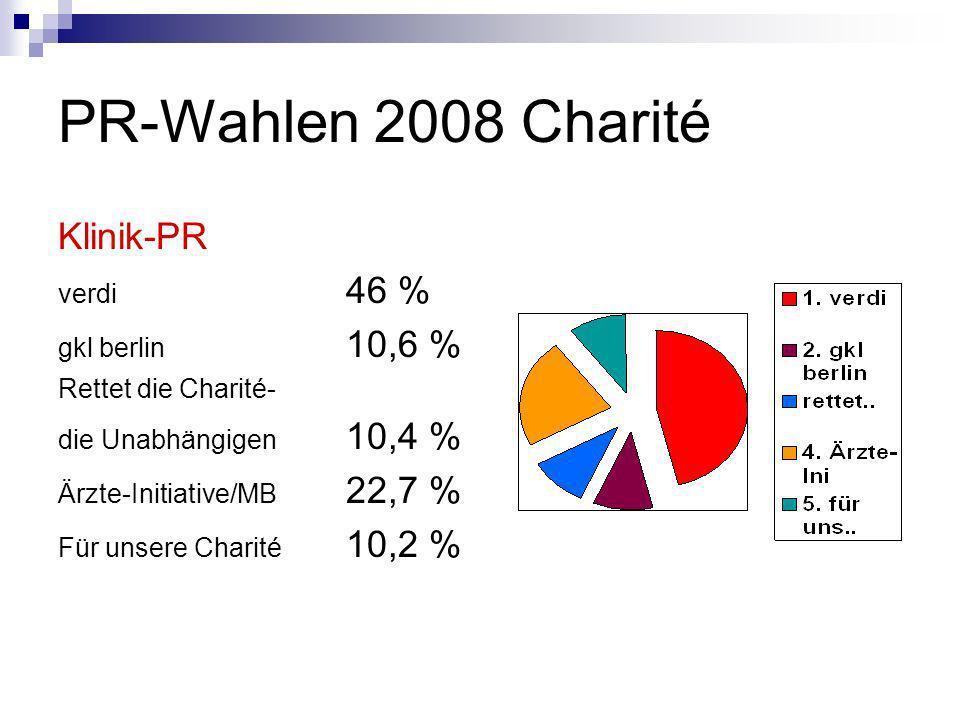 PR-Wahlen 2008 Charité Klinik-PR verdi 46 % gkl berlin 10,6 % Rettet die Charité- die Unabhängigen 10,4 % Ärzte-Initiative/MB 22,7 % Für unsere Charit