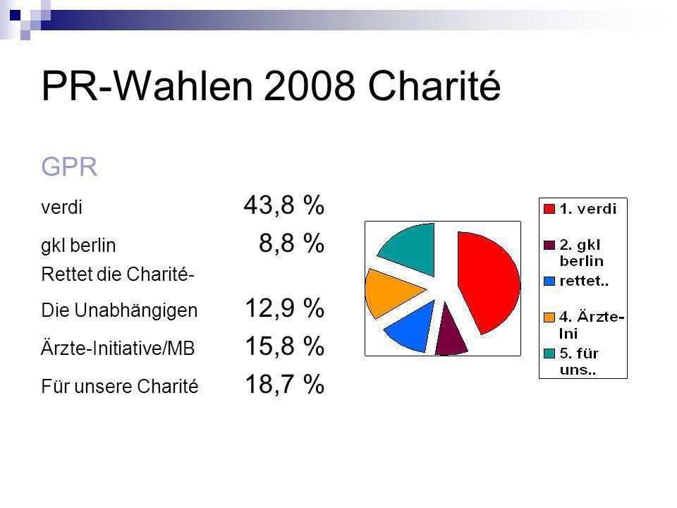PR-Wahlen 2008 Charité GPR verdi 43,8 % gkl berlin 8,8 % Rettet die Charité- Die Unabhängigen 12,9 % Ärzte-Initiative/MB 15,8 % Für unsere Charité 18,