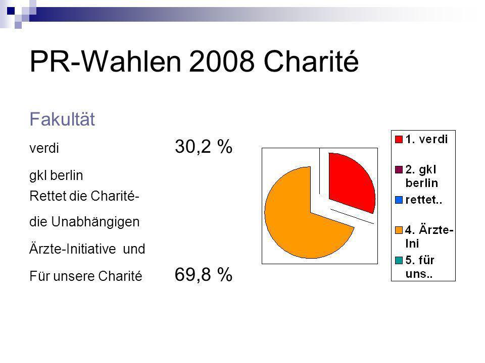 PR-Wahlen 2008 Charité Fakultät verdi 30,2 % gkl berlin Rettet die Charité- die Unabhängigen Ärzte-Initiative und Für unsere Charité 69,8 %