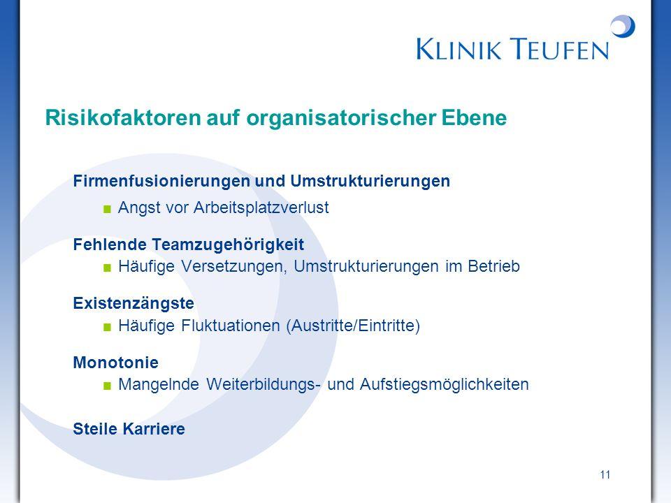 11 Risikofaktoren auf organisatorischer Ebene Firmenfusionierungen und Umstrukturierungen Angst vor Arbeitsplatzverlust Fehlende Teamzugehörigkeit Häu