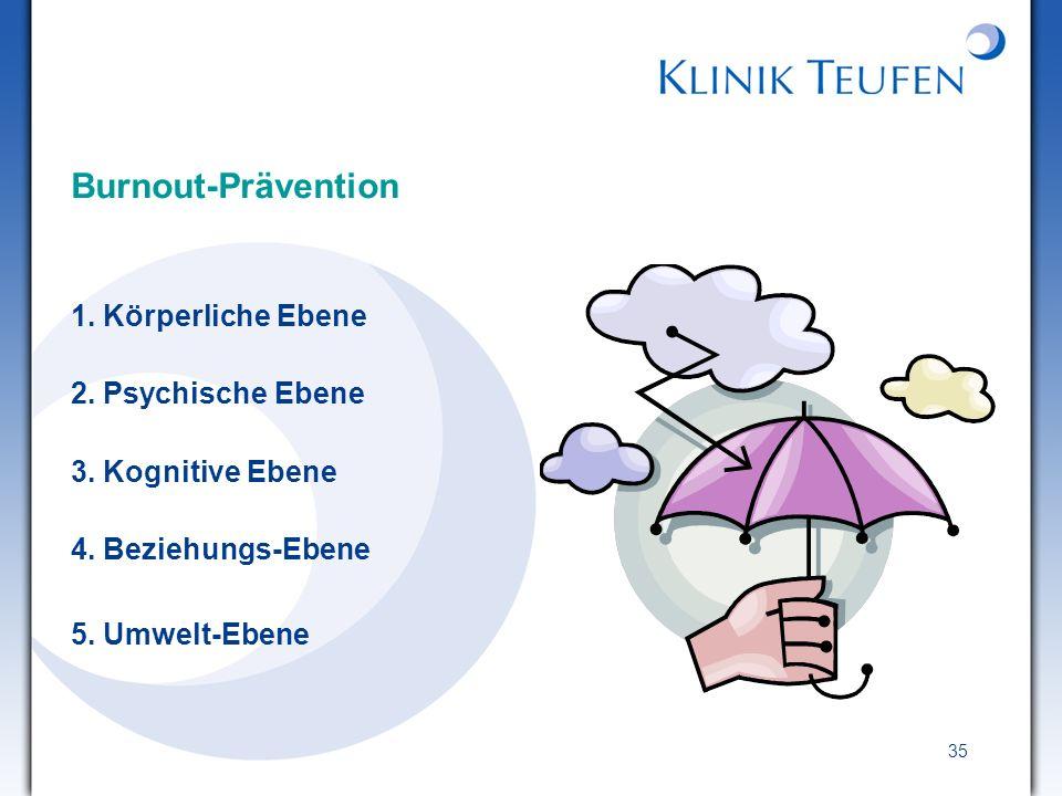35 Burnout-Prävention 1. Körperliche Ebene 2. Psychische Ebene 3. Kognitive Ebene 4. Beziehungs-Ebene 5. Umwelt-Ebene