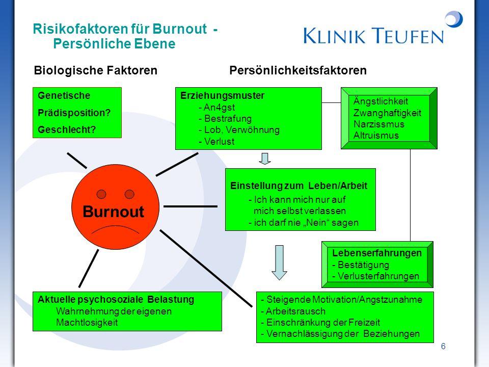 6 Risikofaktoren für Burnout - Persönliche Ebene Erziehungsmuster - An4gst - Bestrafung - Lob, Verwöhnung - Verlust Burnout Aktuelle psychosoziale Bel