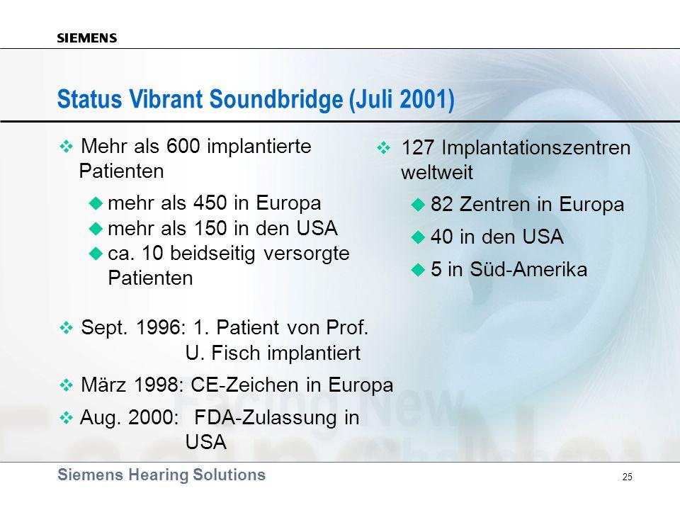 Siemens Hearing Solutions 25 v Mehr als 600 implantierte Patienten u mehr als 450 in Europa u mehr als 150 in den USA u ca. 10 beidseitig versorgte Pa
