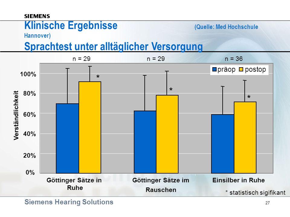 Siemens Hearing Solutions 27 Klinische Ergebnisse (Quelle: Med Hochschule Hannover) Sprachtest unter alltäglicher Versorgung 0% 20% 40% 60% 80% 100% G