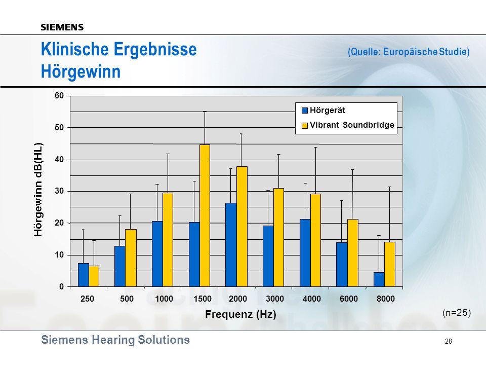 Siemens Hearing Solutions 28 Klinische Ergebnisse (Quelle: Europäische Studie) Hörgewinn 0 10 20 30 40 50 60 250 500 1000 1500 2000 3000 4000 6000 800