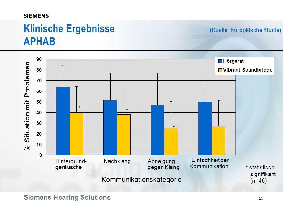 Siemens Hearing Solutions 29 Klinische Ergebnisse (Quelle: Europäische Studie) APHAB 0 10 20 30 40 50 60 70 80 90 Hintergrund- geräusche NachklangAbne