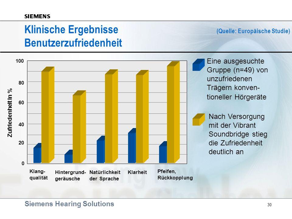 Siemens Hearing Solutions 30 Klinische Ergebnisse (Quelle: Europäische Studie) Benutzerzufriedenheit Zufriedenheit in % Klang- qualität 20 0 40 60 80
