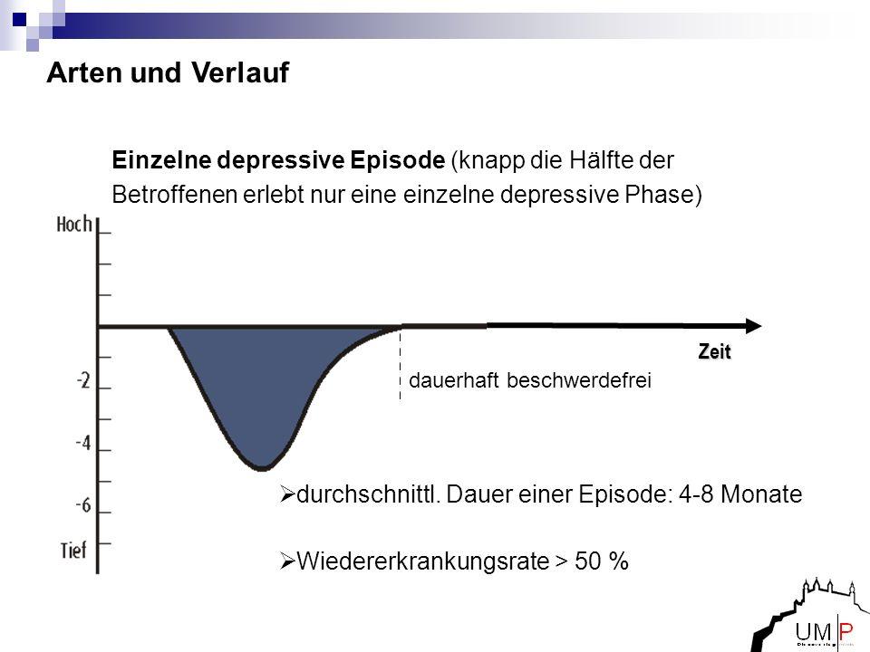Arten und Verlauf Einzelne depressive Episode (knapp die Hälfte der Betroffenen erlebt nur eine einzelne depressive Phase) Zeit dauerhaft beschwerdefr