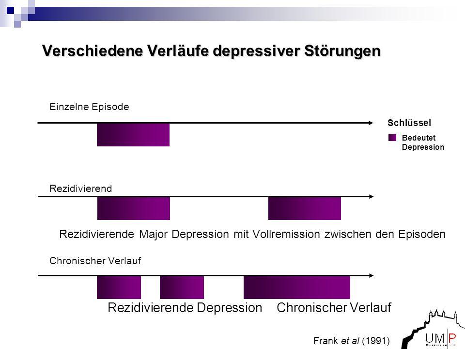 Frank et al (1991) Verschiedene Verläufe depressiver Störungen Einzelne Episode Rezidivierend Rezidivierende Major Depression mit Vollremission zwisch