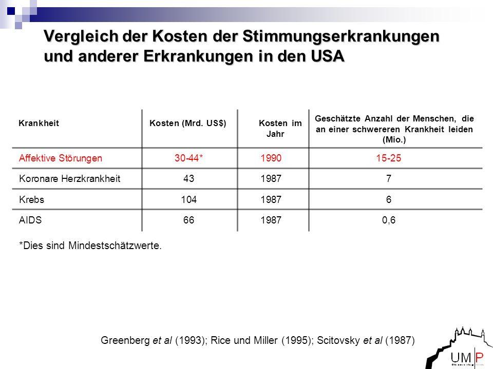 Vergleich der Kosten der Stimmungserkrankungen und anderer Erkrankungen in den USA KrankheitKosten (Mrd. US$) Kosten im Jahr Greenberg et al (1993); R