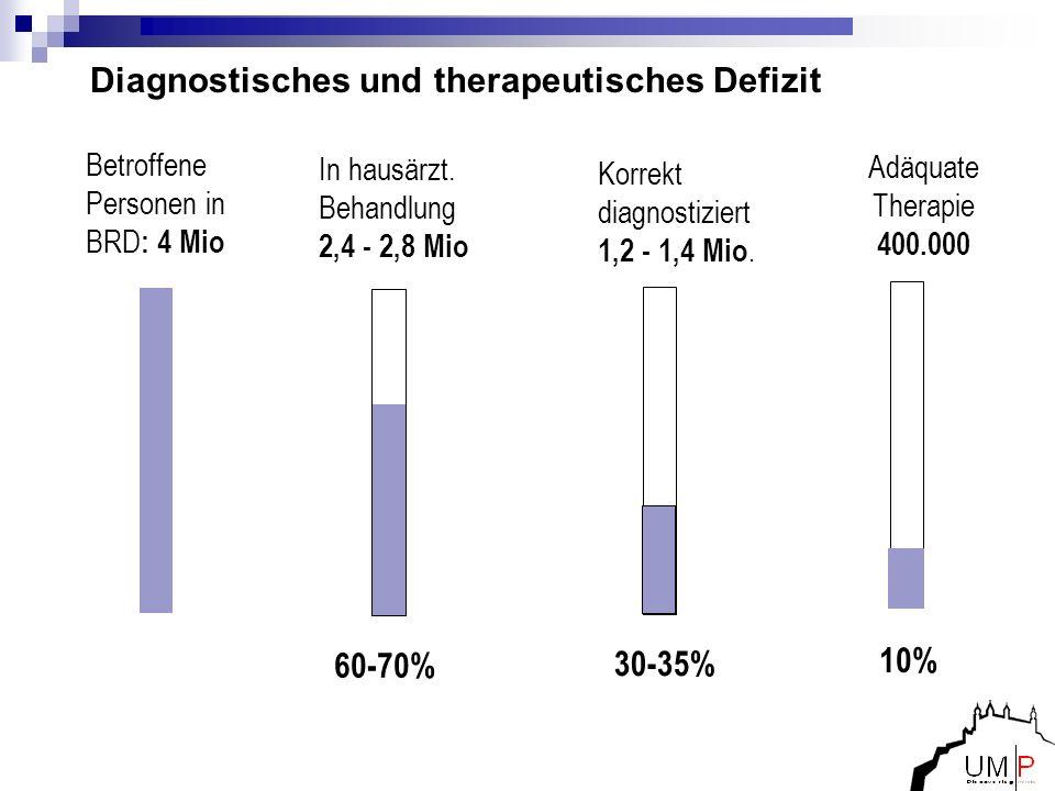 Diagnostisches und therapeutisches Defizit Betroffene Personen in BRD : 4 Mio 60-70% In hausärzt. Behandlung 2,4 - 2,8 Mio. 30-35% Korrekt diagnostizi
