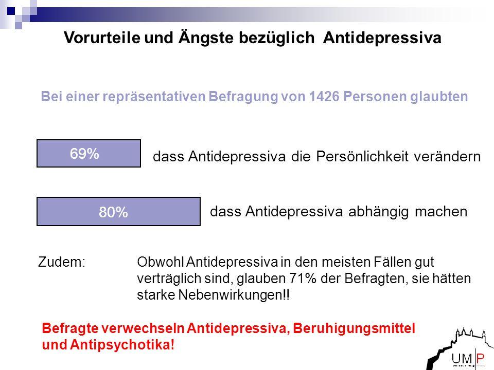 dass Antidepressiva abhängig machen 80% Vorurteile und Ängste bezüglich Antidepressiva Bei einer repräsentativen Befragung von 1426 Personen glaubten