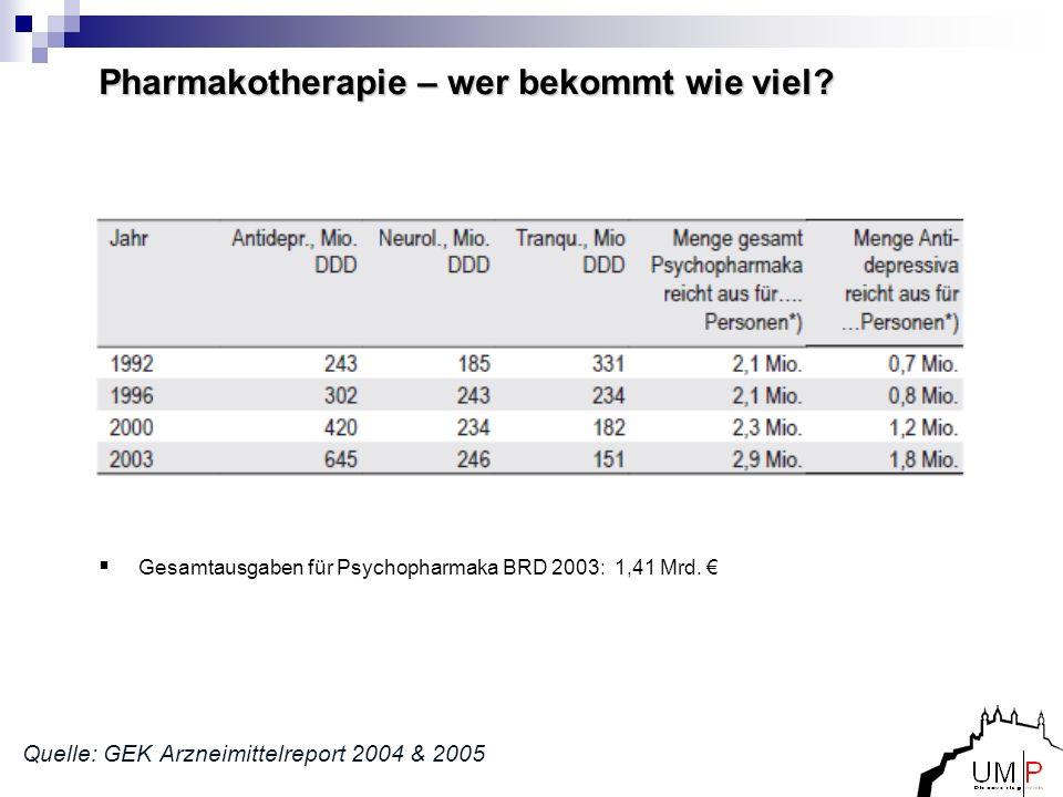 Pharmakotherapie – wer bekommt wie viel? Quelle: GEK Arzneimittelreport 2004 & 2005 Gesamtausgaben für Psychopharmaka BRD 2003: 1,41 Mrd.