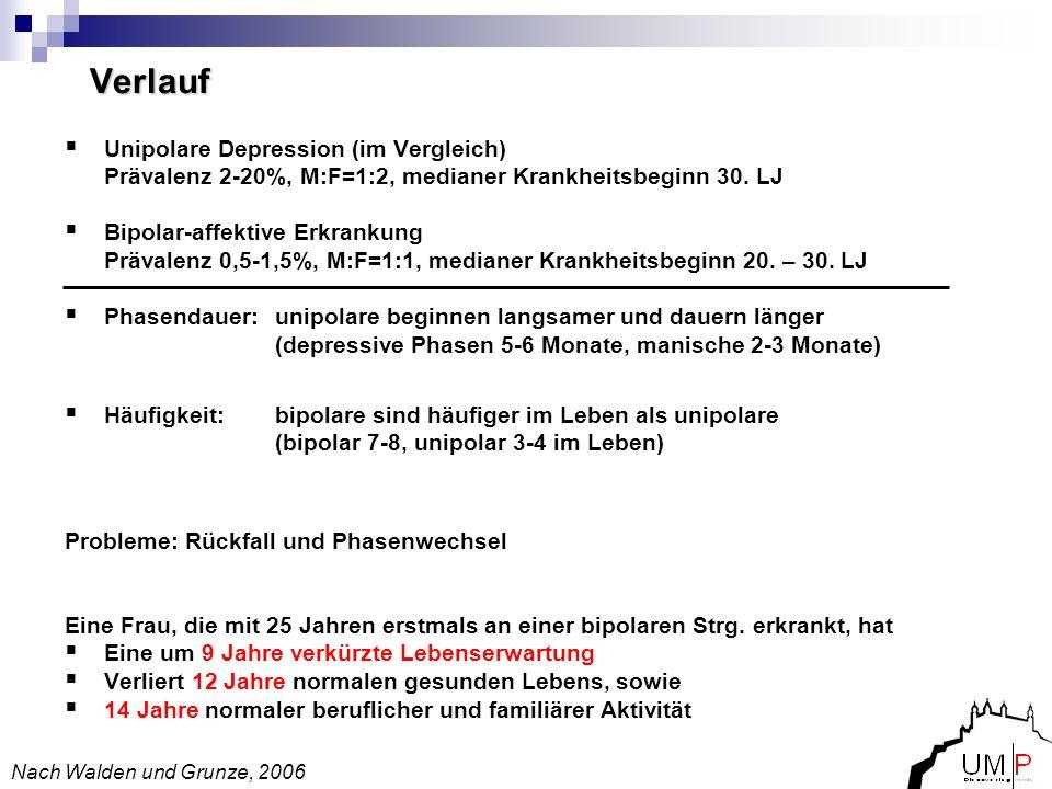 Verlauf Unipolare Depression (im Vergleich) Prävalenz 2-20%, M:F=1:2, medianer Krankheitsbeginn 30. LJ Bipolar-affektive Erkrankung Prävalenz 0,5-1,5%