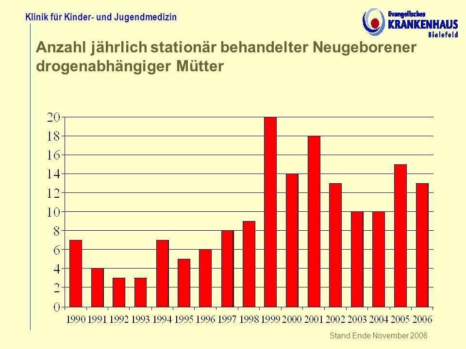 Anzahl jährlich stationär behandelter Neugeborener drogenabhängiger Mütter Klinik für Kinder- und Jugendmedizin Stand Ende November 2006