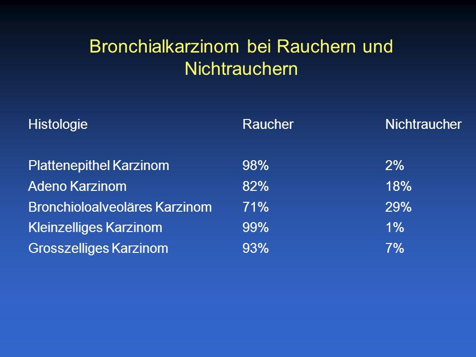 Bronchialkarzinom bei Rauchern und Nichtrauchern HistologieRaucherNichtraucher Plattenepithel Karzinom98%2% Adeno Karzinom82%18% Bronchioloalveoläres