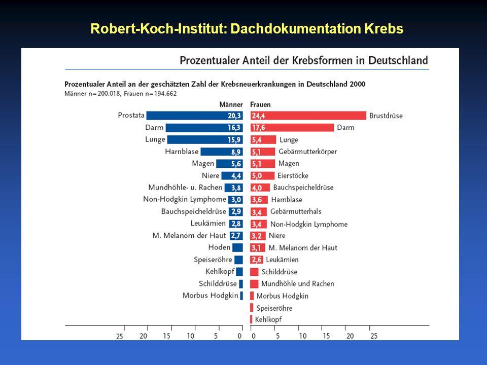 Robert-Koch-Institut: Dachdokumentation Krebs