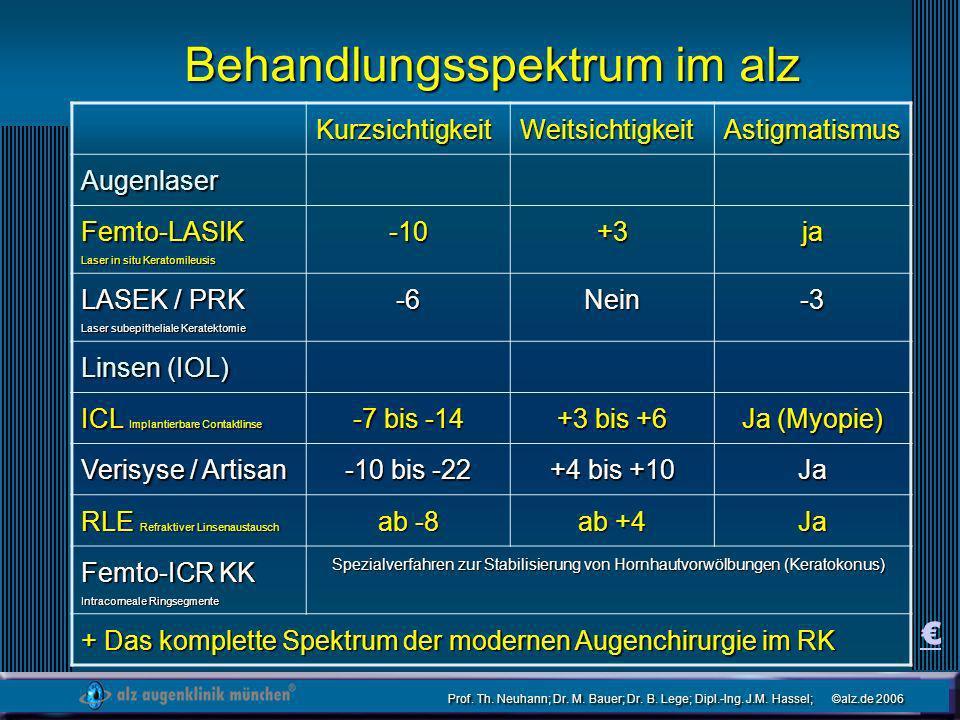 Prof. Th. Neuhann; Dr. M. Bauer; Dr. B. Lege; Dipl.-Ing. J.M. Hassel; ©alz.de 2006 Behandlungsspektrum im alz KurzsichtigkeitWeitsichtigkeitAstigmatis
