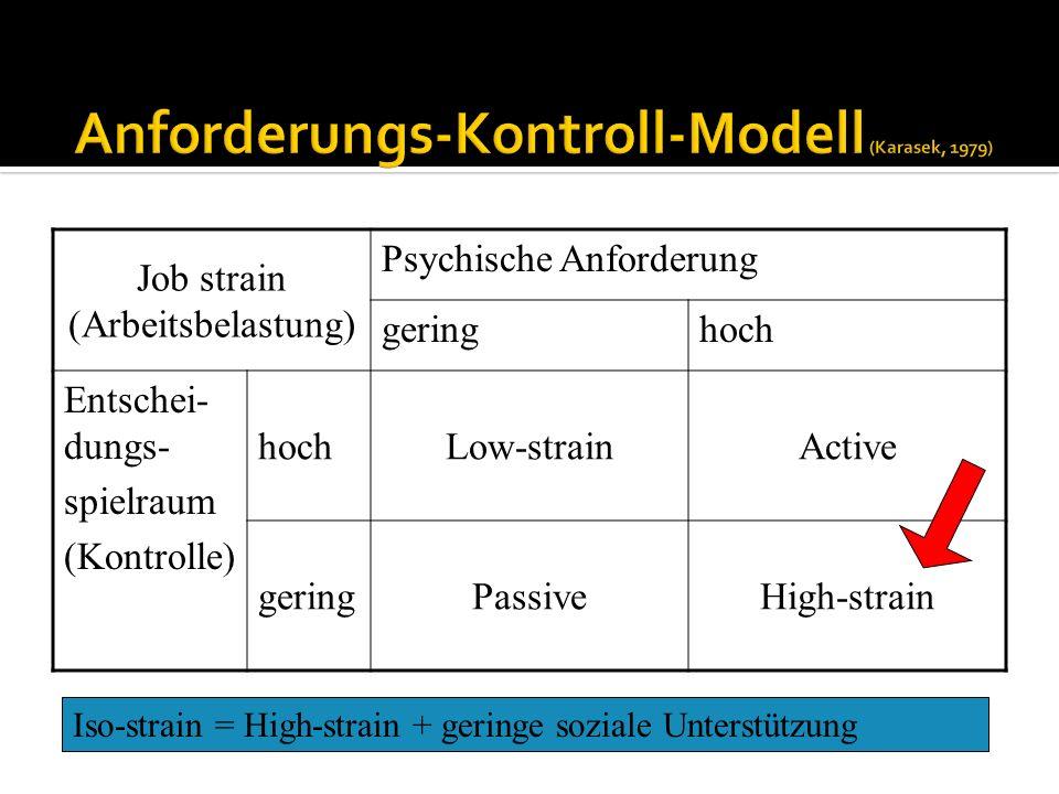 Job strain (Arbeitsbelastung) Psychische Anforderung geringhoch Entschei- dungs- spielraum (Kontrolle) hochLow-strainActive geringPassiveHigh-strain I