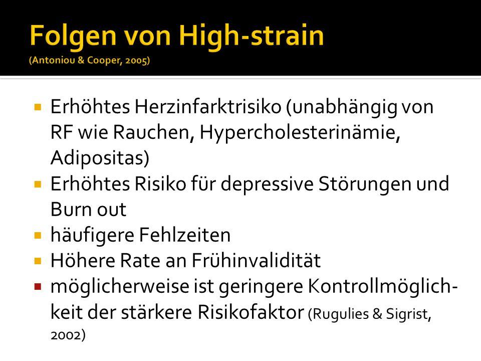 Erhöhtes Herzinfarktrisiko (unabhängig von RF wie Rauchen, Hypercholesterinämie, Adipositas) Erhöhtes Risiko für depressive Störungen und Burn out häu