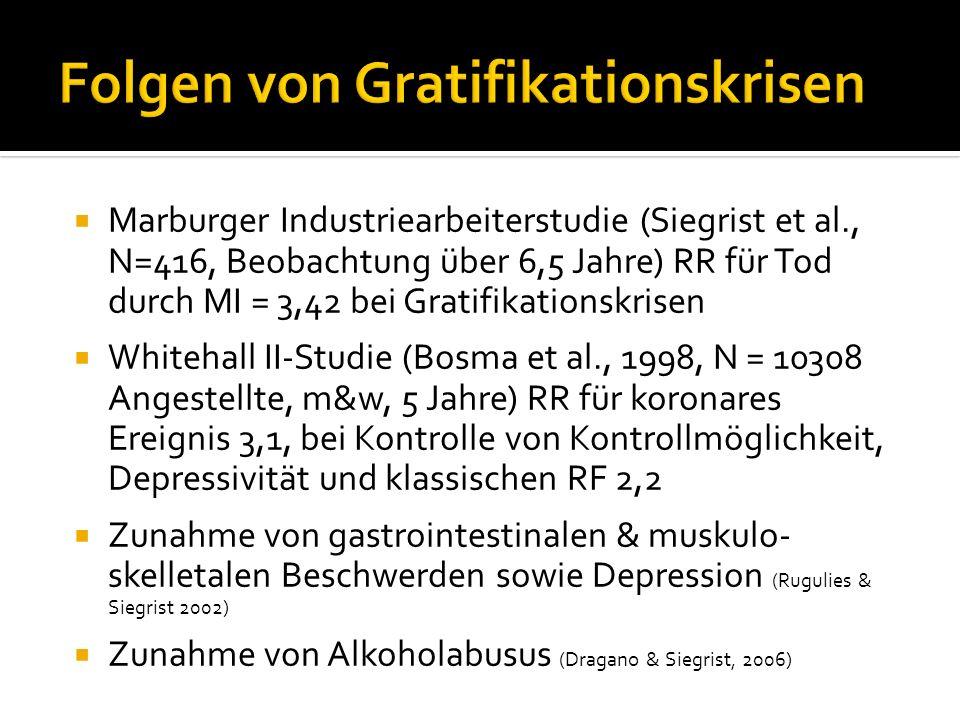 Marburger Industriearbeiterstudie (Siegrist et al., N=416, Beobachtung über 6,5 Jahre) RR für Tod durch MI = 3,42 bei Gratifikationskrisen Whitehall I