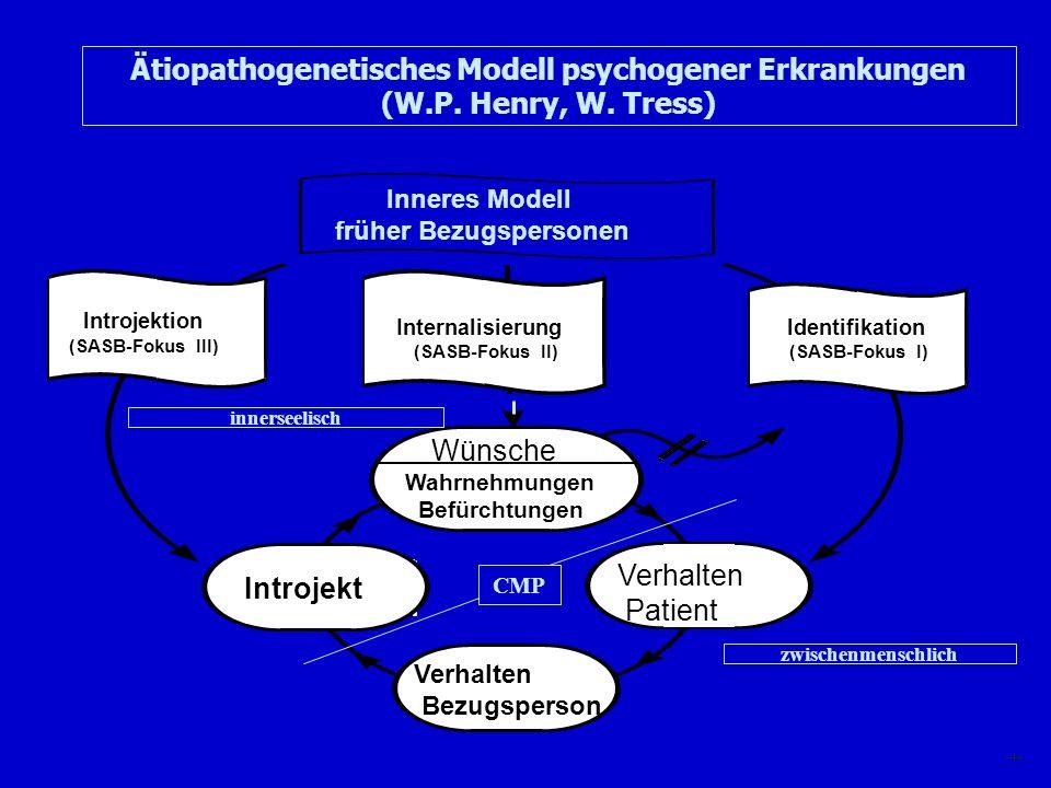 Wünsche Wahrnehmungen Befürchtungen Verhalten Patient Introjekt Verhalten Bezugsperson Introjektion (SASB-Fokus III) I nternalisierung (SASB-Fokus II)