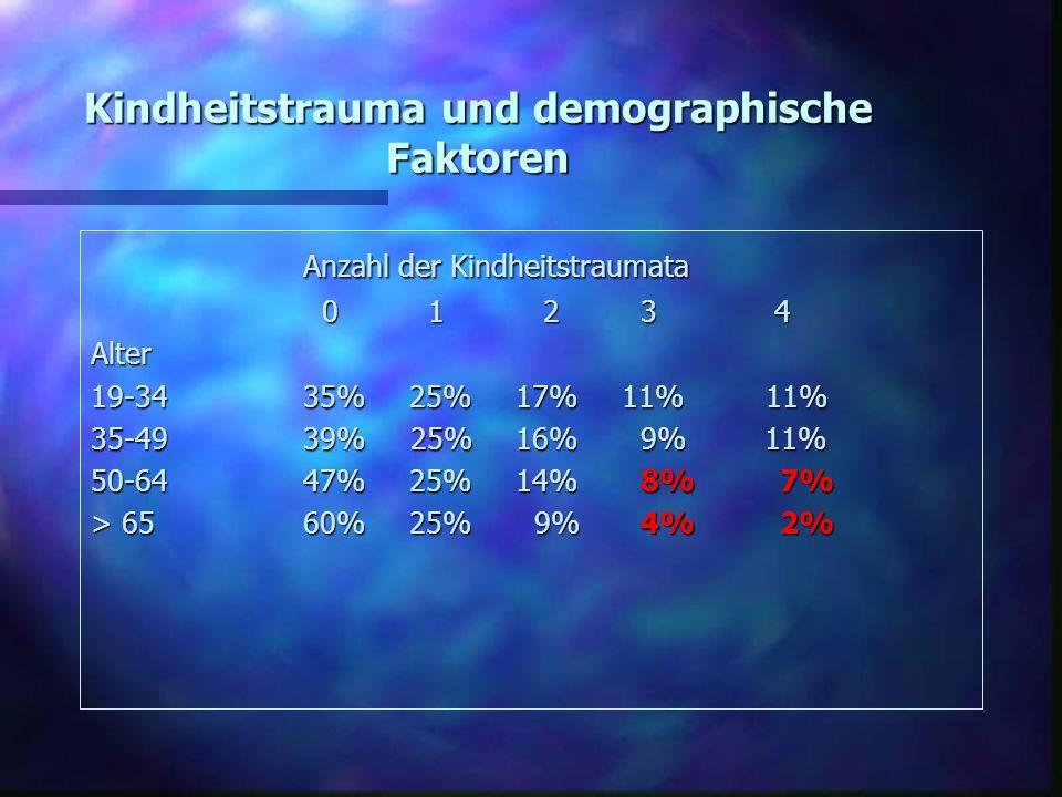 Kindheitstrauma und demographische Faktoren Anzahl der Kindheitstraumata 0 1 2 3 4 0 1 2 3 4Alter 19-34 35%25%17%11% 11% 35-49 39% 25%16% 9% 11% 50-64