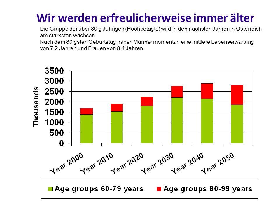 Wir werden erfreulicherweise immer älter Die Gruppe der über 80ig Jährigen (Hochbetagte) wird in den nächsten Jahren in Österreich am stärksten wachse