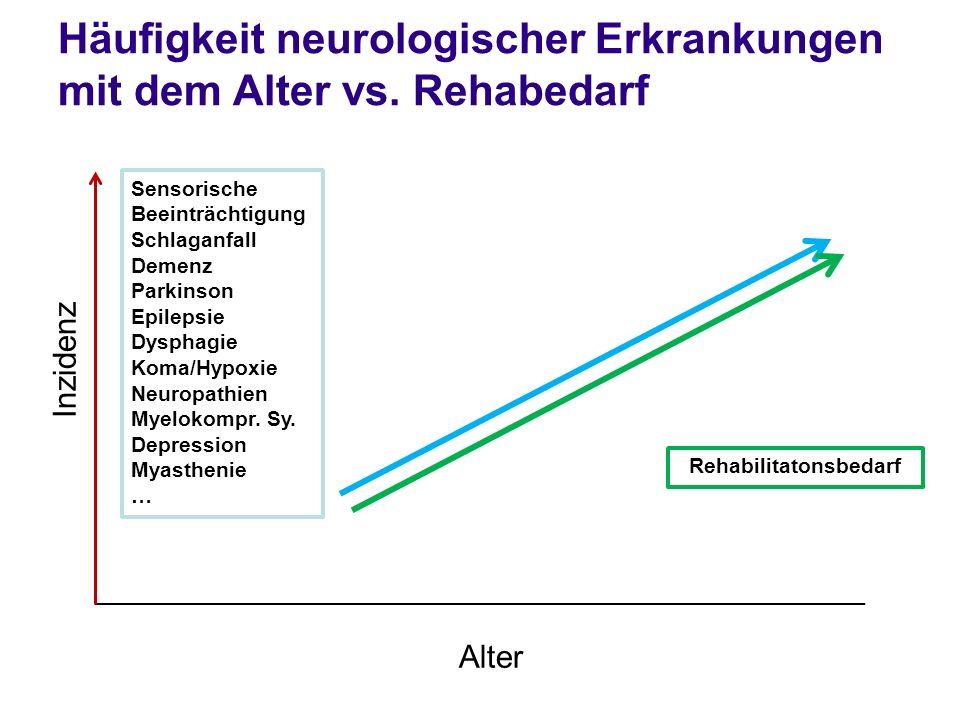 Häufigkeit neurologischer Erkrankungen mit dem Alter vs. Rehabedarf Inzidenz Alter Sensorische Beeinträchtigung Schlaganfall Demenz Parkinson Epilepsi