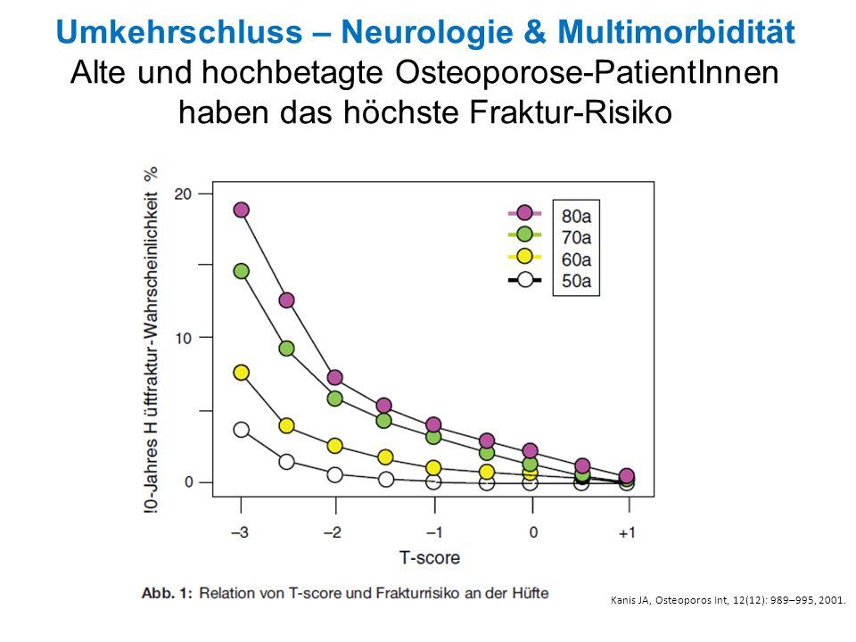 Umkehrschluss – Neurologie & Multimorbidität Alte und hochbetagte Osteoporose-PatientInnen haben das höchste Fraktur-Risiko Kanis JA, Osteoporos Int,