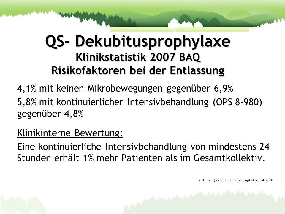 QS- Dekubitusprophylaxe Klinikstatistik 2007 BAQ Risikofaktoren bei der Entlassung 4,1% mit keinen Mikrobewegungen gegenüber 6,9% 5,8% mit kontinuierl