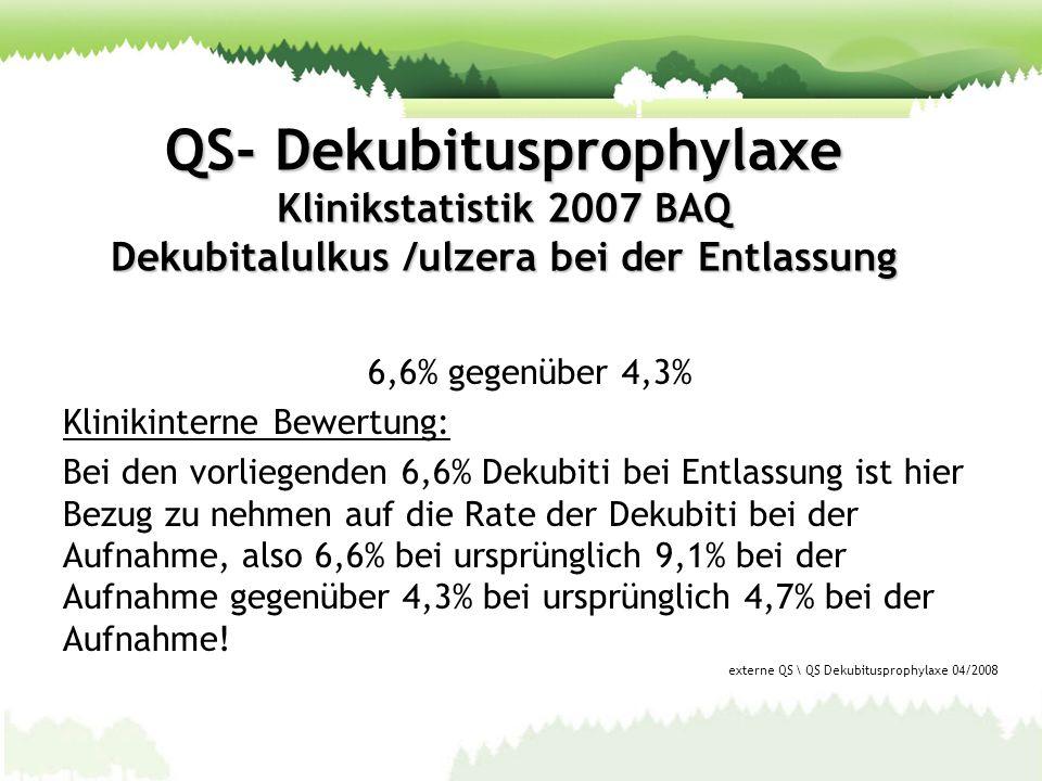 QS- Dekubitusprophylaxe Klinikstatistik 2007 BAQ Dekubitalulkus /ulzera bei der Entlassung 6,6% gegenüber 4,3% Klinikinterne Bewertung: Bei den vorlie