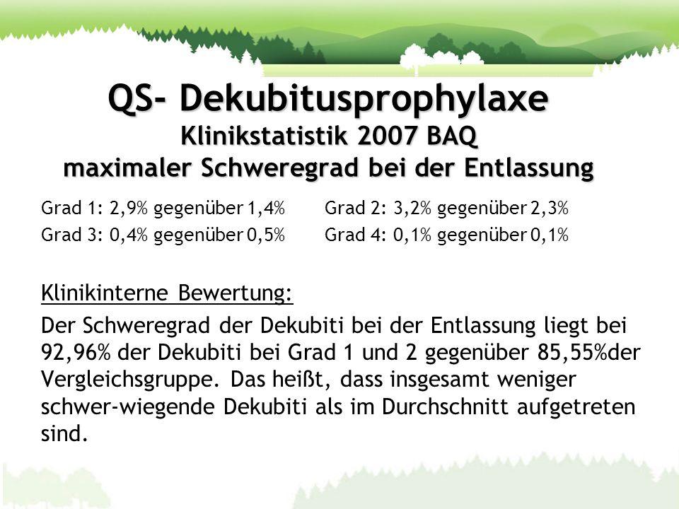 QS- Dekubitusprophylaxe Klinikstatistik 2007 BAQ maximaler Schweregrad bei der Entlassung Grad 1: 2,9% gegenüber 1,4% Grad 2: 3,2% gegenüber 2,3% Grad
