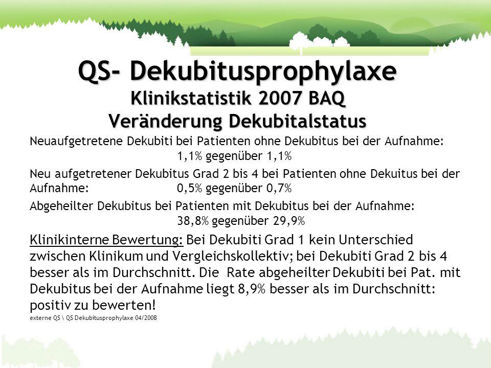 QS- Dekubitusprophylaxe Klinikstatistik 2007 BAQ Veränderung Dekubitalstatus Neuaufgetretene Dekubiti bei Patienten ohne Dekubitus bei der Aufnahme: 1
