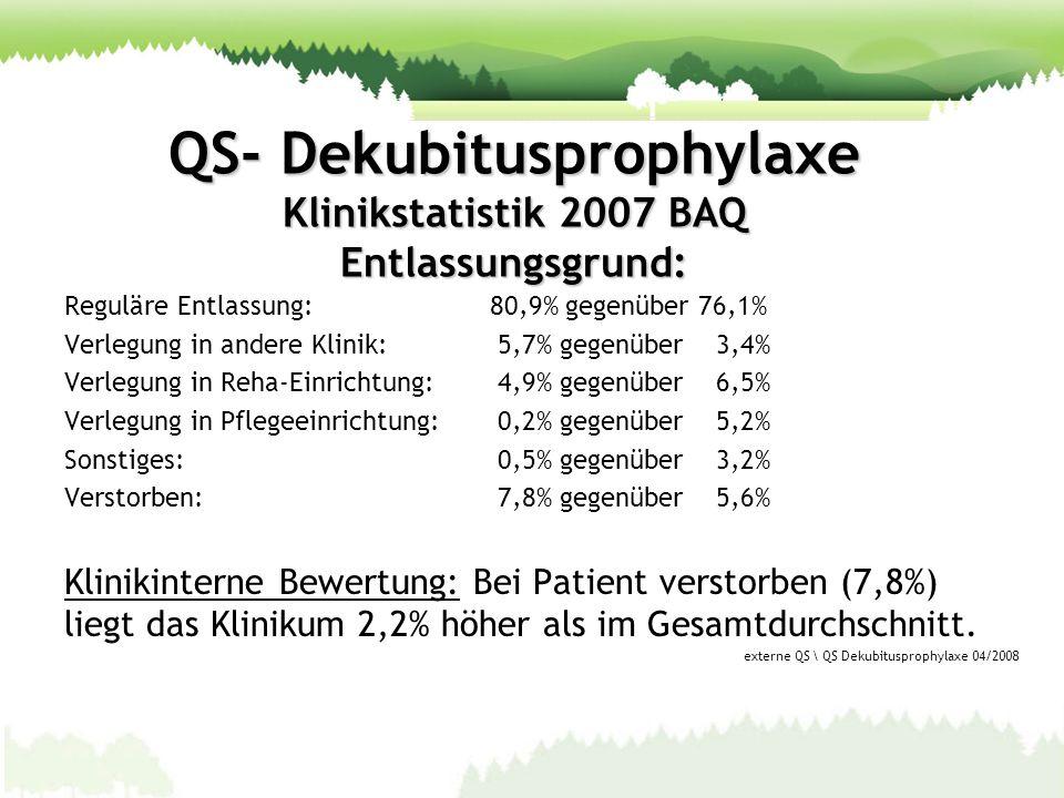 QS- Dekubitusprophylaxe Klinikstatistik 2007 BAQ Entlassungsgrund: Reguläre Entlassung:80,9% gegenüber 76,1% Verlegung in andere Klinik: 5,7% gegenübe
