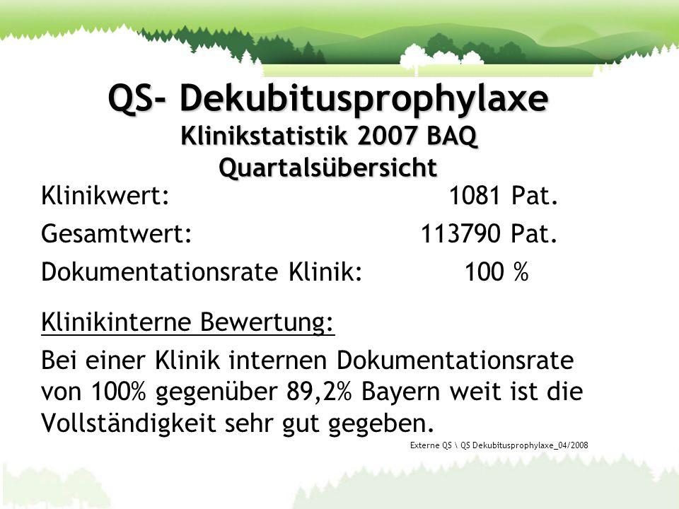 QS- Dekubitusprophylaxe Klinikstatistik 2007 BAQ Alter 75 Jahre: 0,2% gegenüber 0,3% 75-79 Jahre:36,4% gegenüber 35,4% 80-84 Jahre:32,5% gegenüber 33,2% 85-89 Jahre:22,7% gegenüber 21,2% 90-94 Jahre: 6,8% gegenüber 7,7% 95-99 Jahre: 1,5% gegenüber 2,1% 100 Jahre: 0,0% gegenüber 0,1% Klinikinterne Bewertung: Bei Patienten über 75Jahren keine Auffälligkeiten im Vergleich mit dem Durchschnitt Externe QS \ QS Dekubitusprophylaxe 04/2008