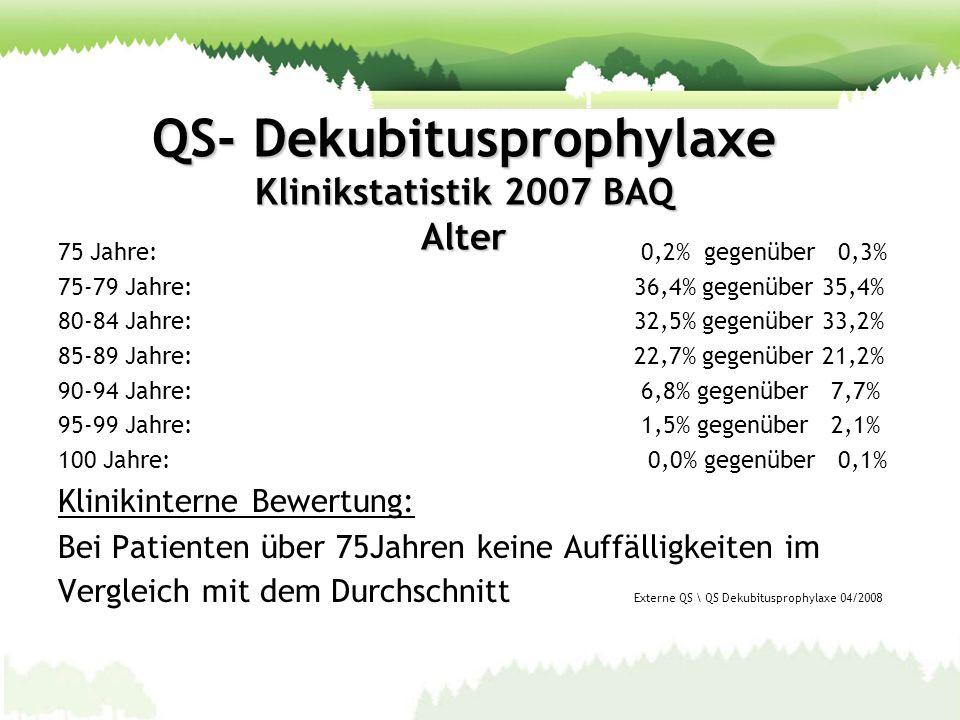QS- Dekubitusprophylaxe Klinikstatistik 2007 BAQ Entlassungsgrund: Reguläre Entlassung:80,9% gegenüber 76,1% Verlegung in andere Klinik: 5,7% gegenüber 3,4% Verlegung in Reha-Einrichtung: 4,9% gegenüber 6,5% Verlegung in Pflegeeinrichtung: 0,2% gegenüber 5,2% Sonstiges: 0,5% gegenüber 3,2% Verstorben: 7,8% gegenüber 5,6% Klinikinterne Bewertung: Bei Patient verstorben (7,8%) liegt das Klinikum 2,2% höher als im Gesamtdurchschnitt.