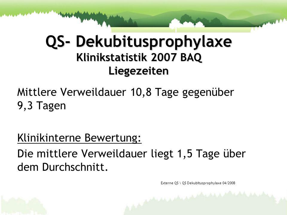 QS- Dekubitusprophylaxe Klinikstatistik 2007 BAQ Liegezeiten Mittlere Verweildauer 10,8 Tage gegenüber 9,3 Tagen Klinikinterne Bewertung: Die mittlere