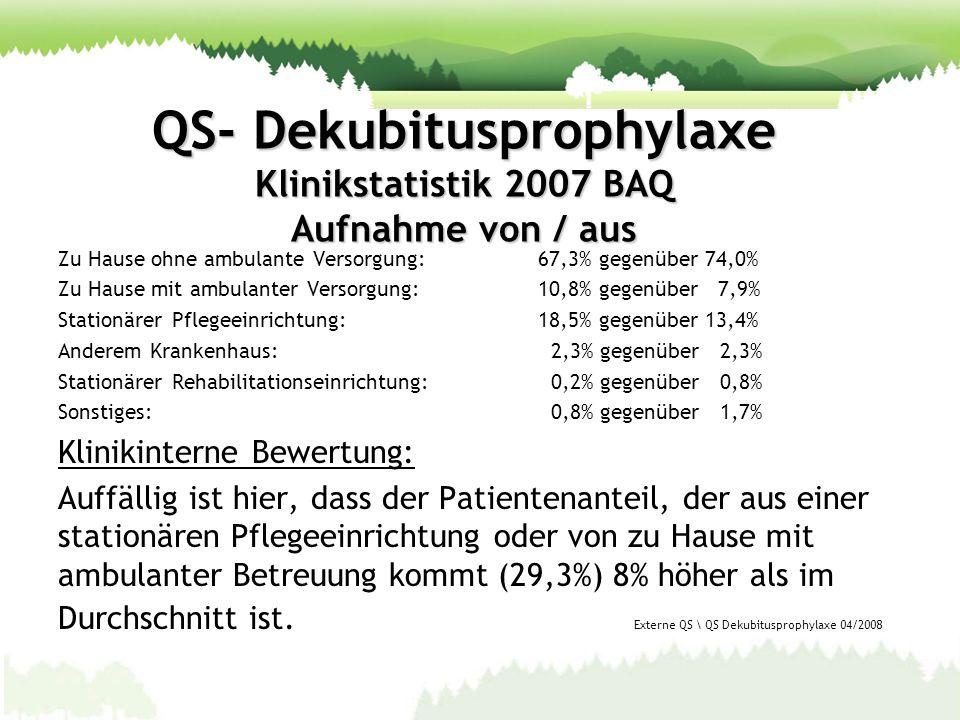 QS- Dekubitusprophylaxe Klinikstatistik 2007 BAQ Aufnahme von / aus Zu Hause ohne ambulante Versorgung: 67,3% gegenüber 74,0% Zu Hause mit ambulanter