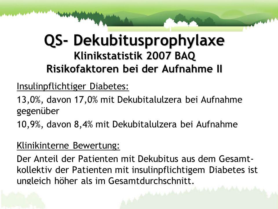 QS- Dekubitusprophylaxe Klinikstatistik 2007 BAQ Risikofaktoren bei der Aufnahme II Insulinpflichtiger Diabetes: 13,0%, davon 17,0% mit Dekubitalulzer