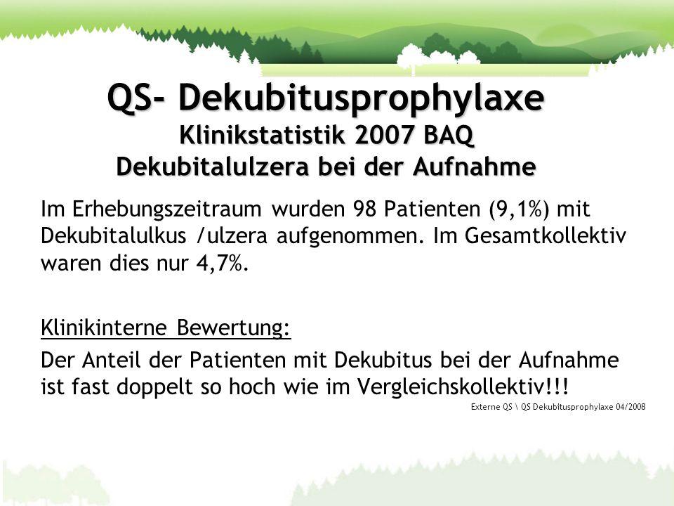 QS- Dekubitusprophylaxe Klinikstatistik 2007 BAQ Dekubitalulzera bei der Aufnahme Im Erhebungszeitraum wurden 98 Patienten (9,1%) mit Dekubitalulkus /