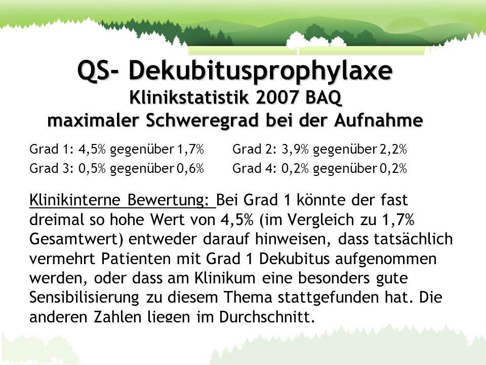 QS- Dekubitusprophylaxe Klinikstatistik 2007 BAQ maximaler Schweregrad bei der Aufnahme Grad 1: 4,5% gegenüber 1,7% Grad 2: 3,9% gegenüber 2,2% Grad 3